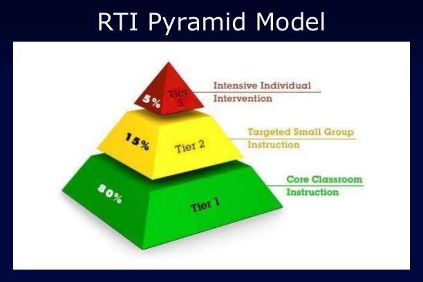 RTI pyramid.JPG